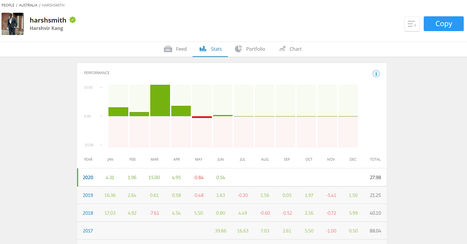 Harashsmith eToro Top Trader performace Stats, Top traders, make money on eToro, trading, Investing, real stats